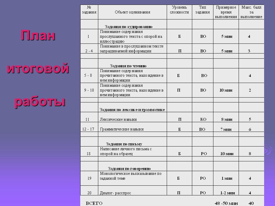 Оценка выполнения работы  20 баллов и менее – недостаточная подготовка  21-27 баллов – подготовка соответствует требованию программы  свыше 27 баллов – более высокая подготовка