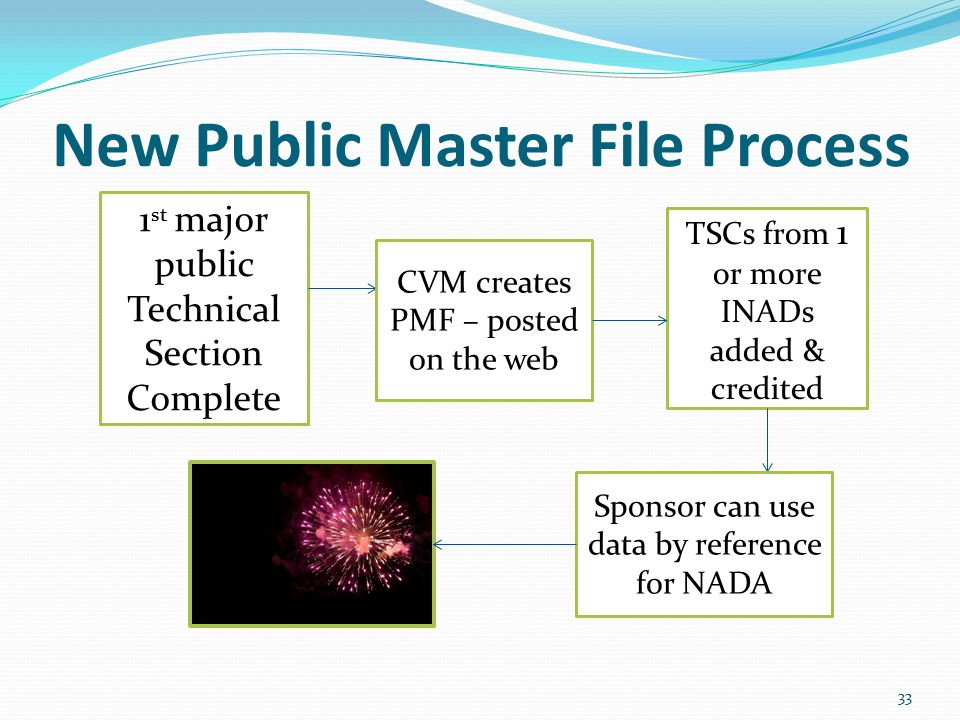 New Public Master File Process 33 1 st major public Technical Section Complete CVM creates PMF – posted on the web TSCs from 1 or more INADs added & c