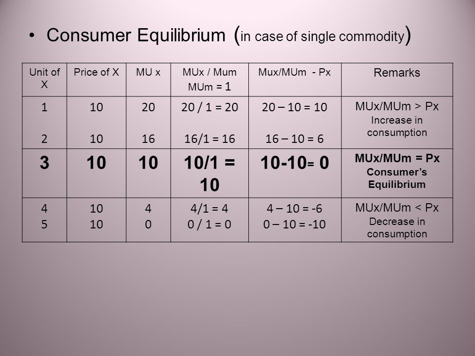 Consumer Equilibrium with IC E : equilibrium point which shows the combination at which Slope of Budget Line = Slope of IC i.e.