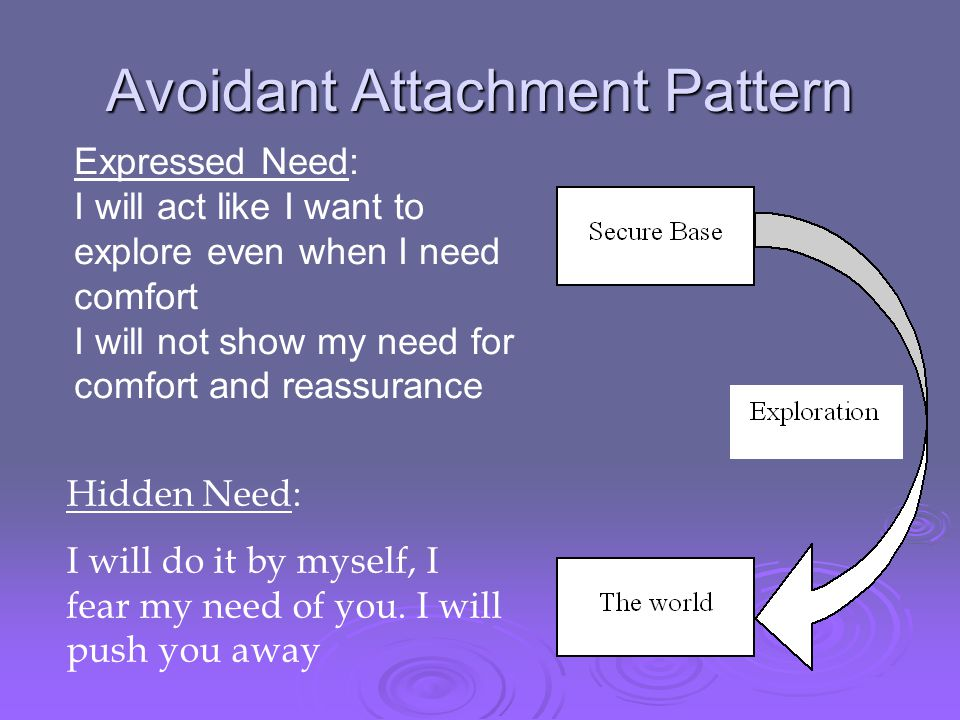 Avoidant Attachment Pattern Hidden Need: I will do it by myself, I fear my need of you. I will push you away Expressed Need: I will act like I want to
