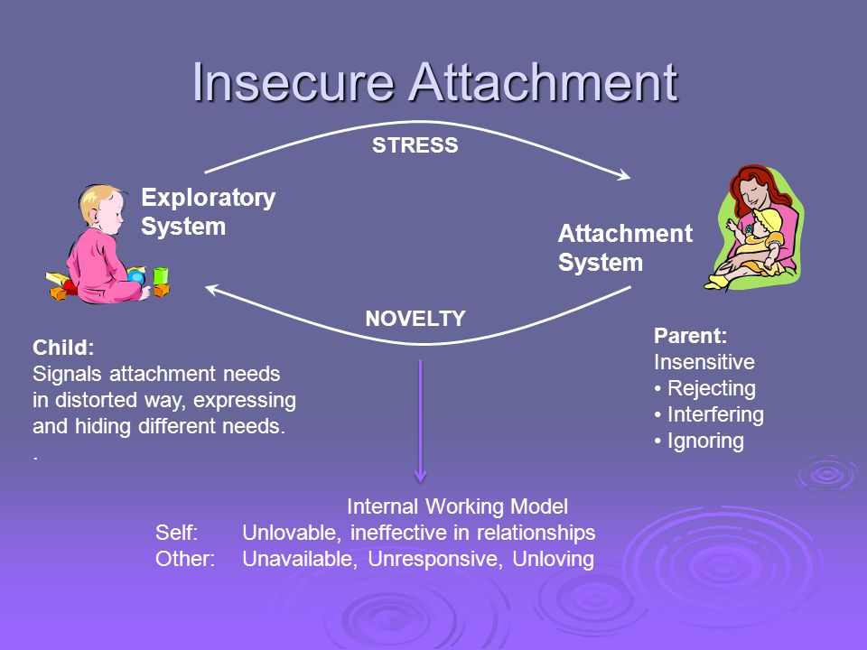 Insecure Attachment Child: Signals attachment needs in distorted way, expressing and hiding different needs.. Parent: Insensitive Rejecting Interferin