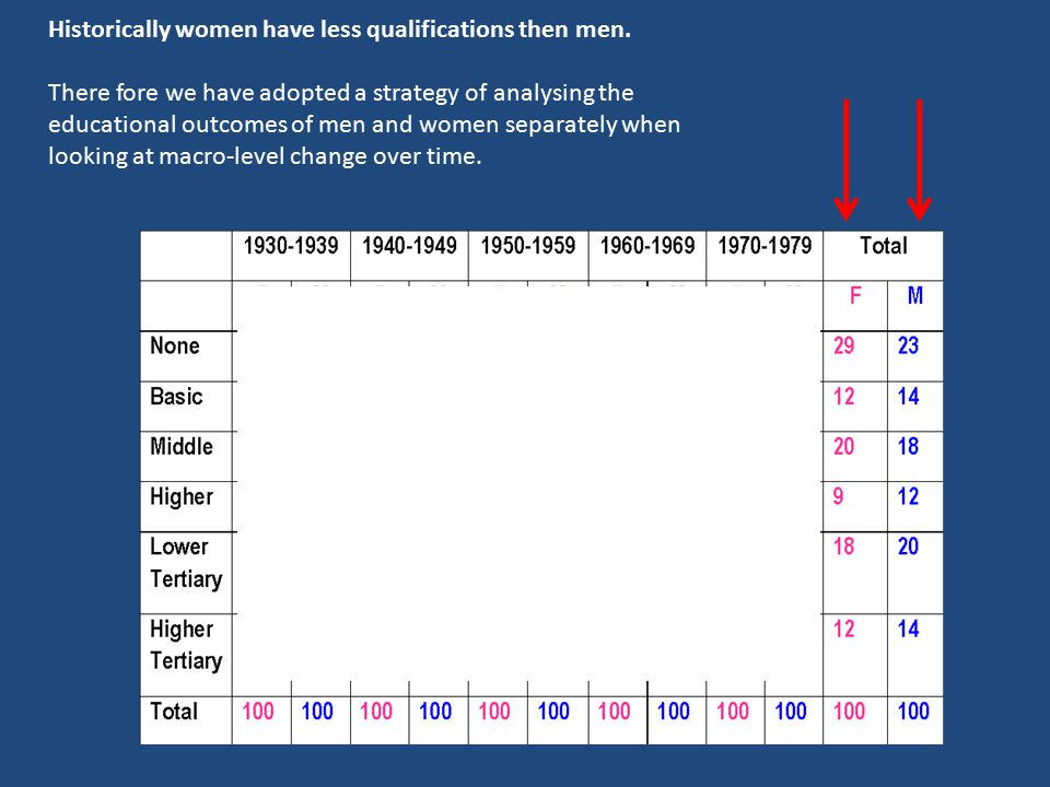 Historically women have less qualifications then men. There fore we have adopted a strategy of analysing the educational outcomes of men and women sep