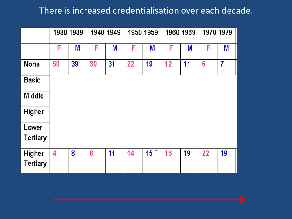There is increased credentialisation over each decade.