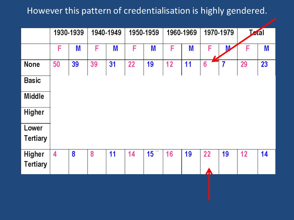 However this pattern of credentialisation is highly gendered.