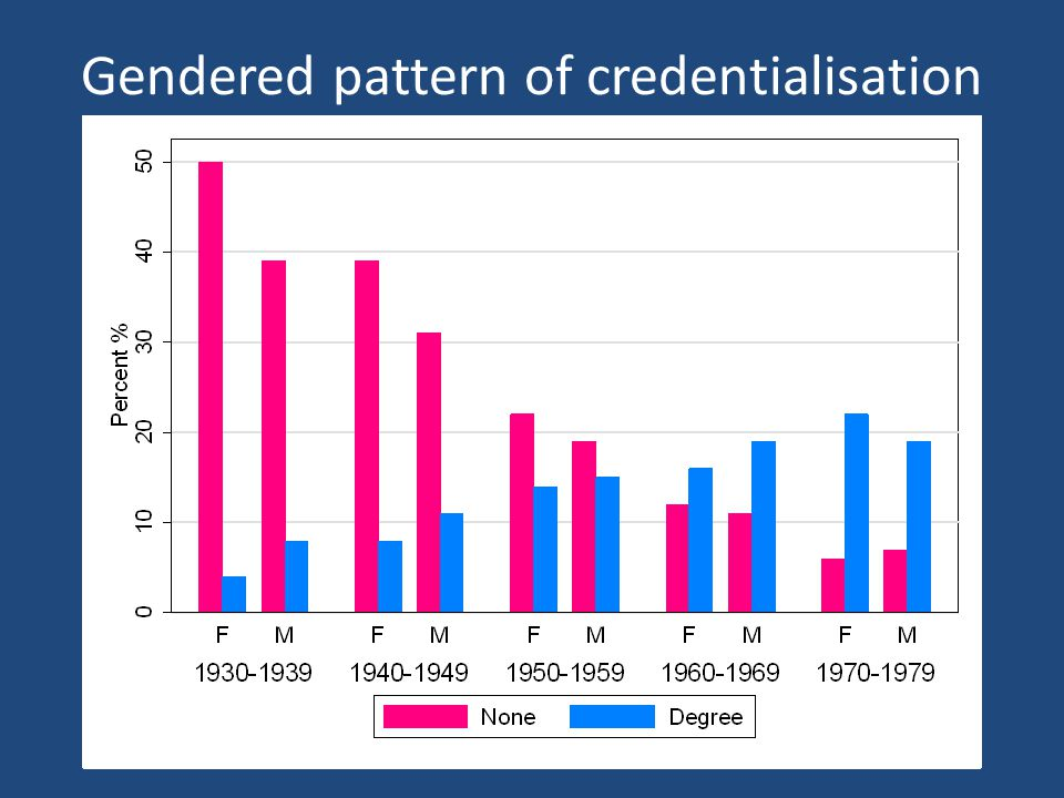 Gendered pattern of credentialisation
