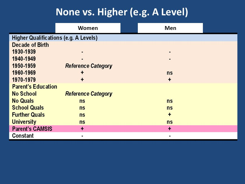 WomenMen None vs. Higher (e.g. A Level)