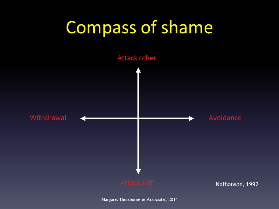 Compass of shame Margaret Thorsborne & Associates, 2014 Attack other Attack self WithdrawalAvoidance Nathanson, 1992