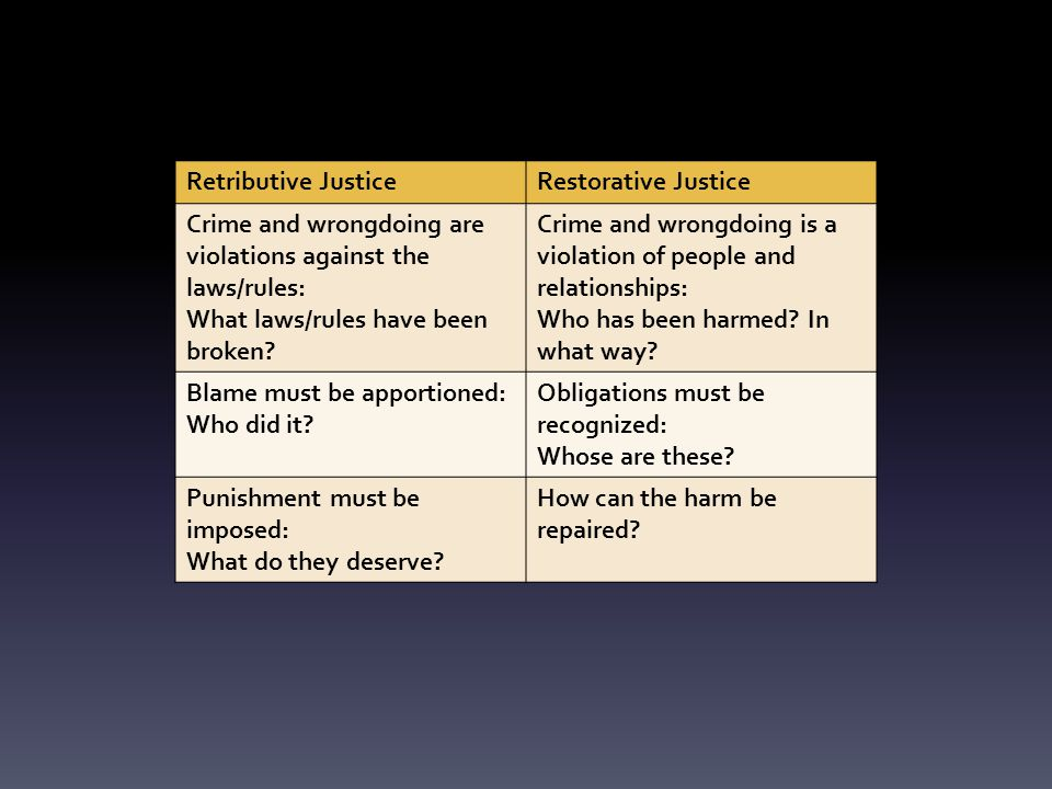 Retributive JusticeRestorative Justice Crime and wrongdoing are violations against the laws/rules: What laws/rules have been broken.