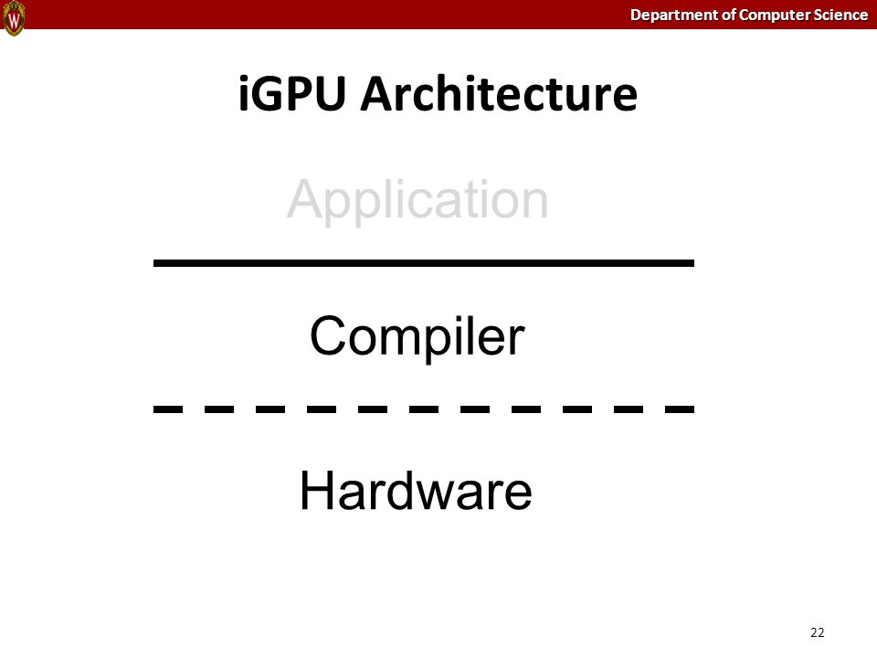 Department of Computer Science iGPU Architecture 22 Compiler Hardware Application
