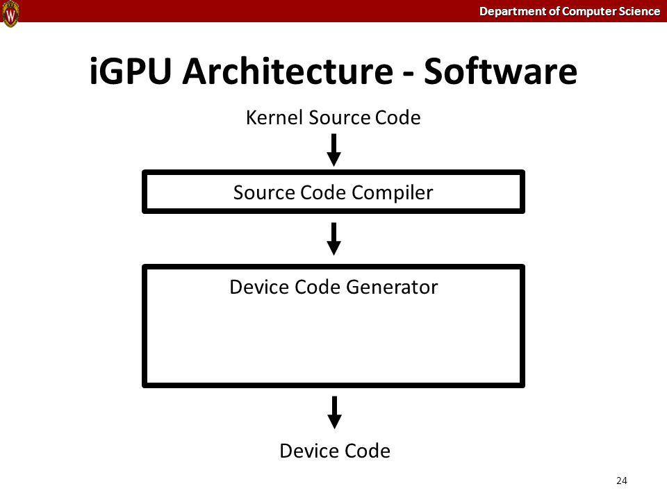 Department of Computer Science iGPU Architecture - Software 24 Source Code Compiler Device Code Generator Device Code Kernel Source Code