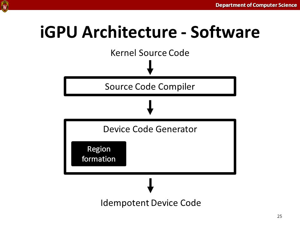 Department of Computer Science iGPU Architecture - Software 25 Source Code Compiler Device Code Generator Idempotent Device Code Kernel Source Code Re