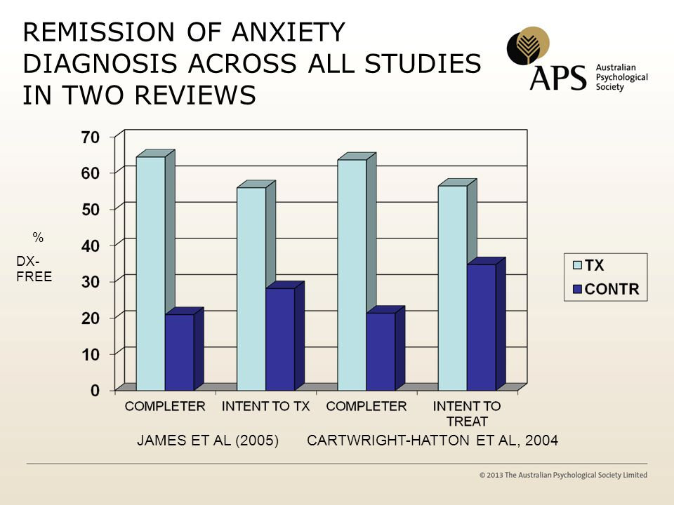 Clinical Severity of Primary Anxiety Disorder Clinical Severity Rating