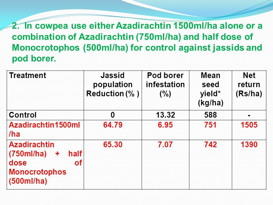 TreatmentJassid population Reduction (% ) Pod borer infestation (%) Mean seed yield* (kg/ha) Net return (Rs/ha) Control013.32588- Azadirachtin1500ml /ha 64.796.957511505 Azadirachtin (750ml/ha) + half dose of Monocrotophos (500ml/ha) 65.307.077421390 2.