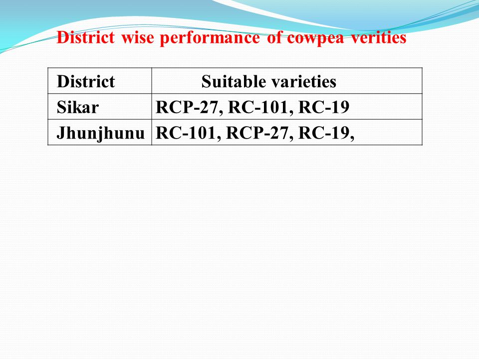 DistrictSuitable varieties SikarRCP-27, RC-101, RC-19 JhunjhunuRC-101, RCP-27, RC-19, District wise performance of cowpea verities