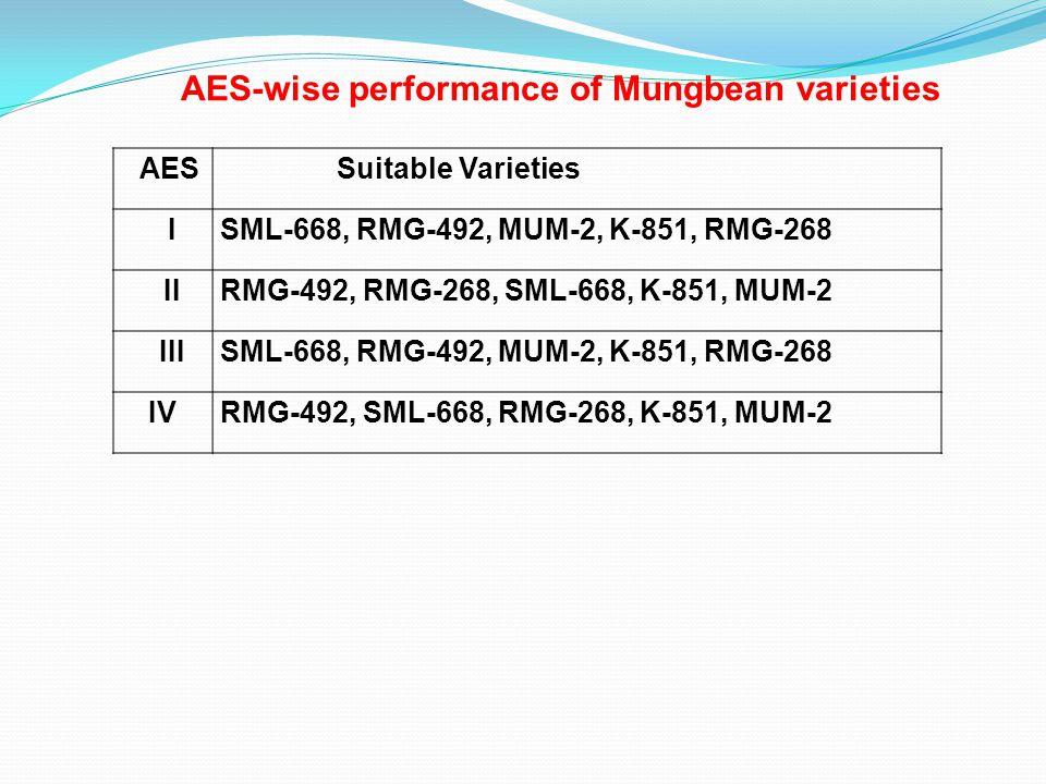 AESSuitable Varieties ISML-668, RMG-492, MUM-2, K-851, RMG-268 IIRMG-492, RMG-268, SML-668, K-851, MUM-2 IIISML-668, RMG-492, MUM-2, K-851, RMG-268 IVRMG-492, SML-668, RMG-268, K-851, MUM-2 AES-wise performance of Mungbean varieties