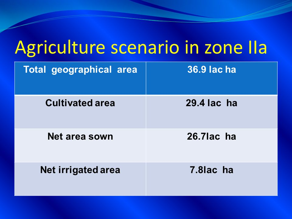 Agriculture scenario in zone IIa Total geographical area36.9 lac ha Cultivated area29.4 lac ha Net area sown26.7lac ha Net irrigated area7.8lac ha