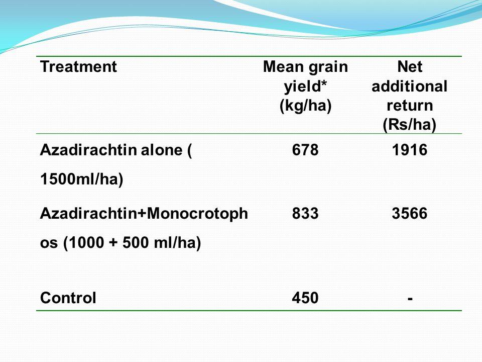 TreatmentMean grain yield* (kg/ha) Net additional return (Rs/ha) Azadirachtin alone ( 1500ml/ha) 6781916 Azadirachtin+Monocrotoph os (1000 + 500 ml/ha) 8333566 Control450-