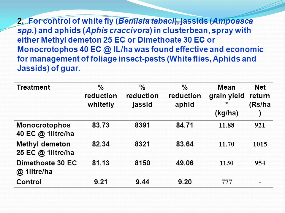 Treatment% reduction whitefly % reduction jassid % reduction aphid Mean grain yield * (kg/ha) Net return (Rs/ha ) Monocrotophos 40 EC @ 1litre/ha 83.73839184.71 11.88921 Methyl demeton 25 EC @ 1litre/ha 82.34832183.64 11.701015 Dimethoate 30 EC @ 1litre/ha 81.13815049.06 1130954 Control9.219.449.20 777- 2.