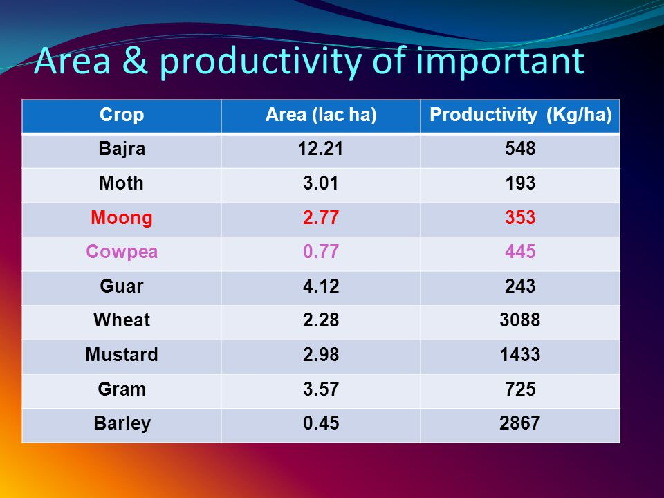 Area & productivity of important crops CropArea (lac ha)Productivity (Kg/ha) Bajra12.21548 Moth3.01193 Moong2.77353 Cowpea0.77445 Guar4.12243 Wheat2.283088 Mustard2.981433 Gram3.57725 Barley0.452867