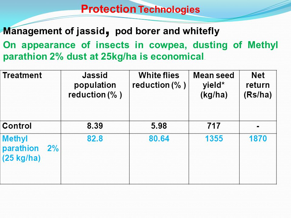 TreatmentJassid population Reduction (% ) Pod borer infestation (%) Mean seed yield* (kg/ha) Net return (Rs/ha) Control013.32588- Azadirachtin1500ml /ha 64.796.957511505 Azadirachtin (750ml/ha) + half dose of Monocrotophos (500ml/ha) 65.307.077421390 2.