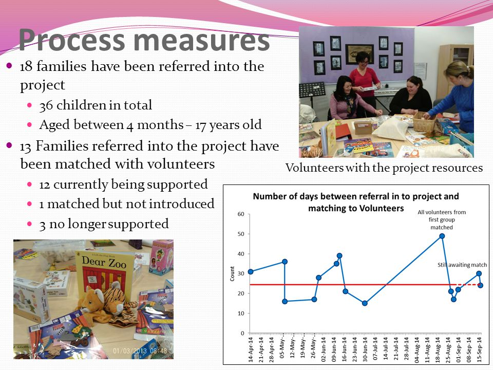Process measures 18 families have been referred into the project 36 children in total Aged between 4 months – 17 years old 13 Families referred into t