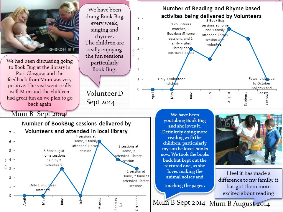 I feel it has made a difference to my family, it has got them more excited about reading Mum B August 2014 We had been discussing going to Book Bug at the library in Port Glasgow, and the feedback from Mum was very positive.