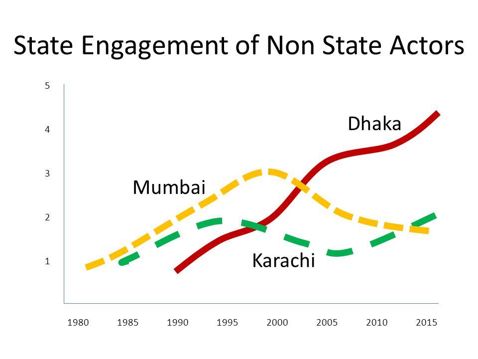 State Engagement of Non State Actors 19801985199019952000200520102015 5 4 3 2 1 Dhaka Karachi Mumbai