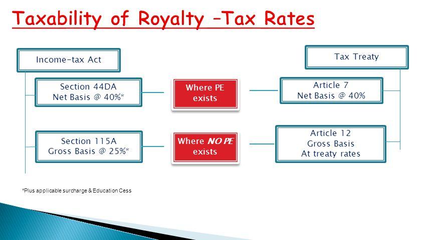 Income-tax Act Section 44DA Net Basis @ 40%* Article 12 Gross Basis At treaty rates Article 7 Net Basis @ 40% Section 115A Gross Basis @ 25%* Tax Trea