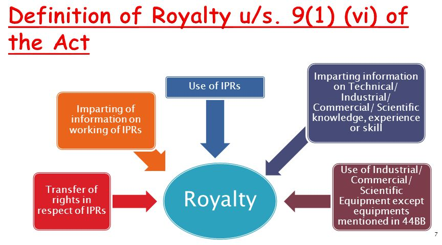 7 Royalty Transfer of rights in respect of IPRs Imparting of information on working of IPRs Use of IPRs Imparting information on Technical/ Industrial/ Commercial/ Scientific knowledge, experience or skill Use of Industrial/ Commercial/ Scientific Equipment except equipments mentioned in 44BB