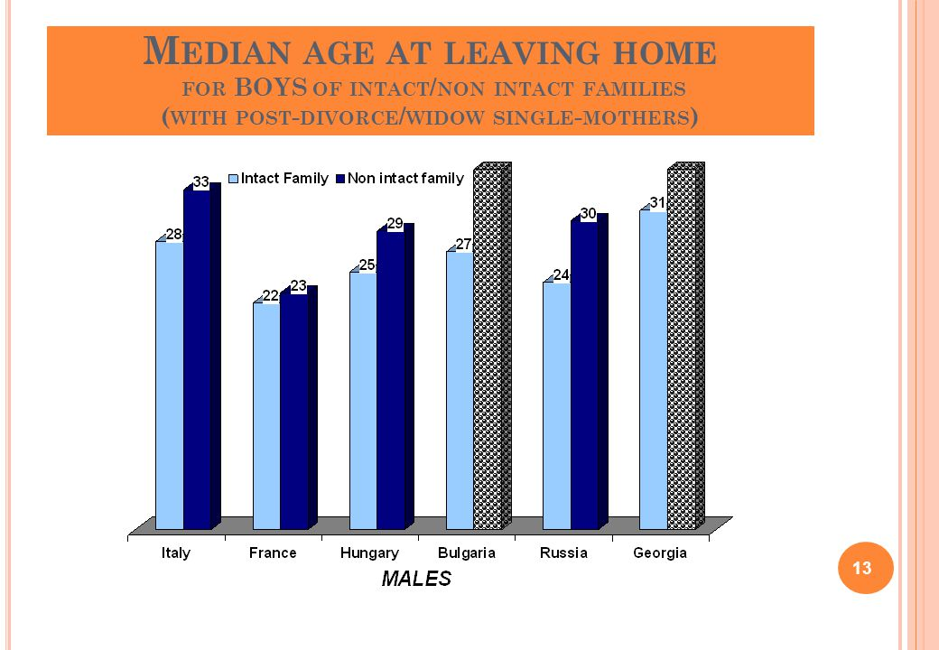M EDIAN AGE AT LEAVING HOME FOR BOYS OF INTACT / NON INTACT FAMILIES ( WITH POST - DIVORCE / WIDOW SINGLE - MOTHERS ) 13