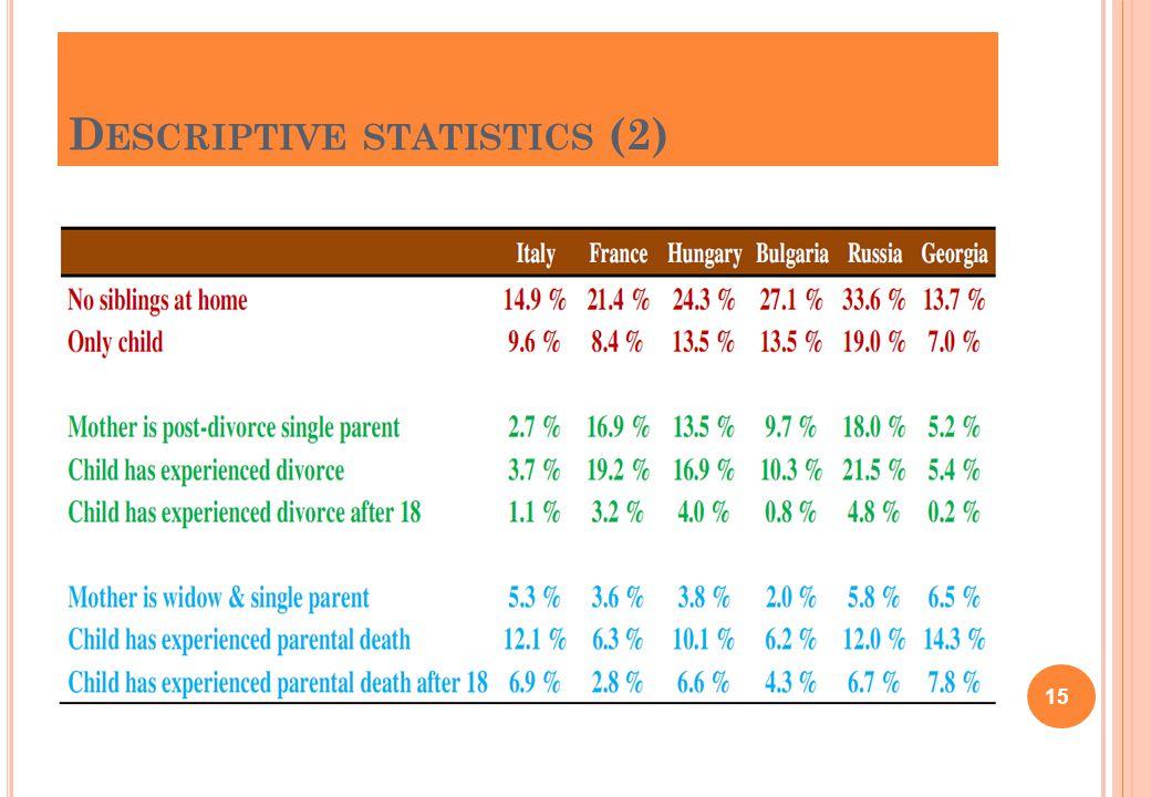 D ESCRIPTIVE STATISTICS (2) 15
