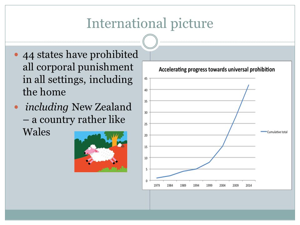 International picture 44 states have prohibited all corporal punishment in all settings, including the home including New Zealand – a country rather like Wales