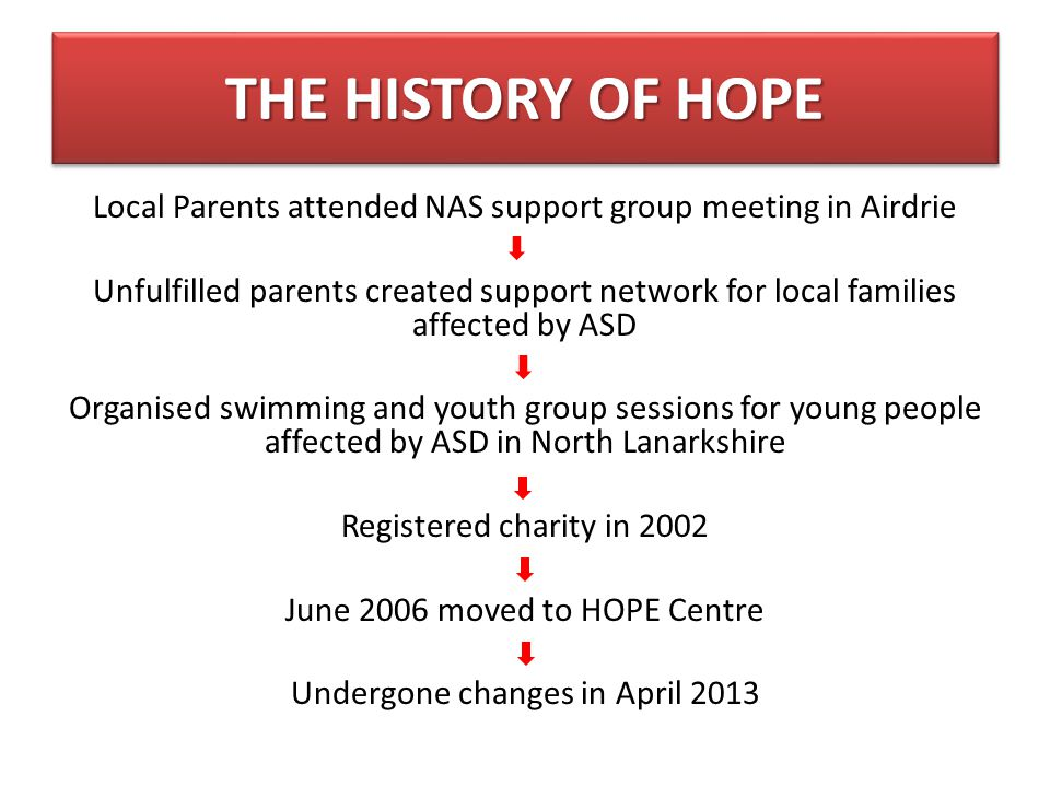 CONTACT DETAILS HOPE for Autism 145 Chapel St.Airdrie ML6 6LH Tel.