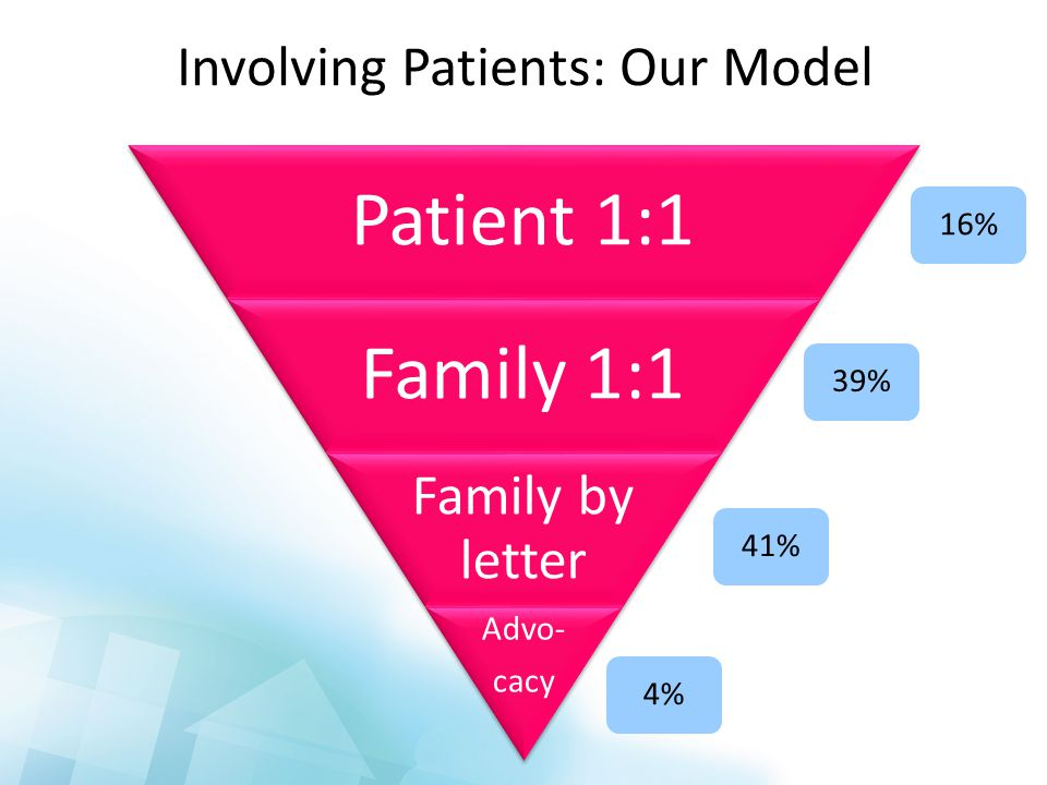 Involving Patients: Our Model 16%39%41%4%