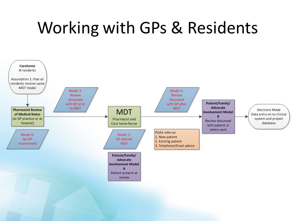 Working with GPs & Residents