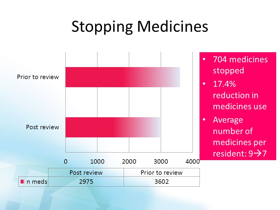 Stopping Medicines 704 medicines stopped 17.4% reduction in medicines use Average number of medicines per resident: 9  7