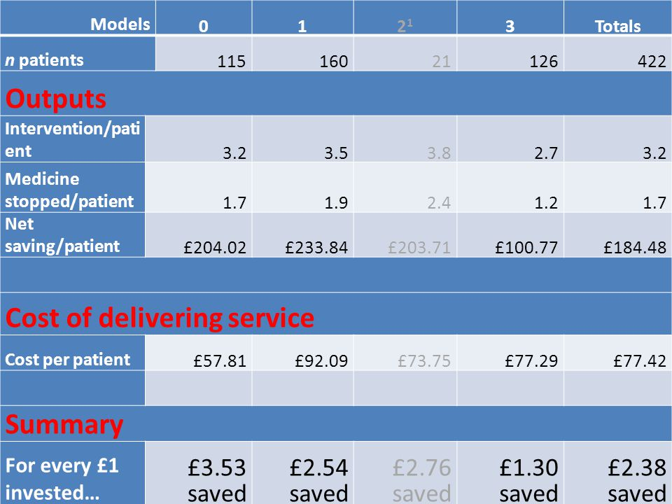 Models 012121 3Totals n patients 11516021126422 Outputs Intervention/pati ent 3.23.53.82.73.2 Medicine stopped/patient 1.71.92.41.21.7 Net saving/patient £204.02£233.84£203.71£100.77£184.48 Cost of delivering service Cost per patient £57.81£92.09£73.75£77.29£77.42 Summary For every £1 invested… £3.53 saved £2.54 saved £2.76 saved £1.30 saved £2.38 saved