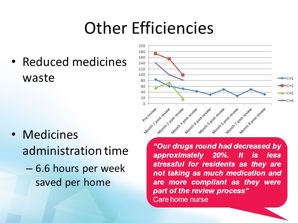 Other Efficiencies Reduced medicines waste Medicines administration time – 6.6 hours per week saved per home Our drugs round had decreased by approximately 20%.
