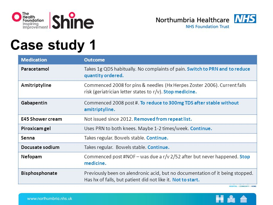 Case study 1 MedicationOutcome ParacetamolTakes 1g QDS habitually.