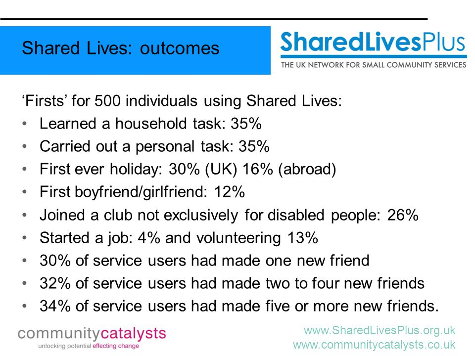 www.SharedLivesPlus.org.uk www.communitycatalysts.co.uk 'Firsts' for 500 individuals using Shared Lives: Learned a household task: 35% Carried out a p