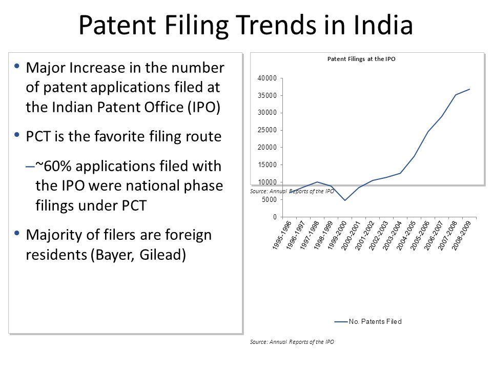 Source: Annual Reports of the IPO Major Increase in the number of patent applications filed at the Indian Patent Office (IPO) PCT is the favorite filing route – ~60% applications filed with the IPO were national phase filings under PCT Majority of filers are foreign residents (Bayer, Gilead) Major Increase in the number of patent applications filed at the Indian Patent Office (IPO) PCT is the favorite filing route – ~60% applications filed with the IPO were national phase filings under PCT Majority of filers are foreign residents (Bayer, Gilead) Patent Filing Trends in India Patent Filings at the IPO