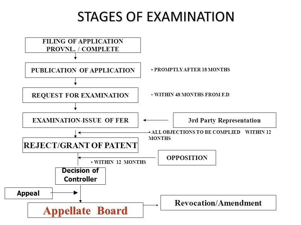 STAGES OF EXAMINATION PUBLICATION OF APPLICATION REQUEST FOR EXAMINATION REJECT/GRANT OF PATENT 3rd Party Representation Revocation/Amendment OPPOSITION PROMPTLY AFTER 18 MONTHS WITHIN 48 MONTHS FROM F.D.