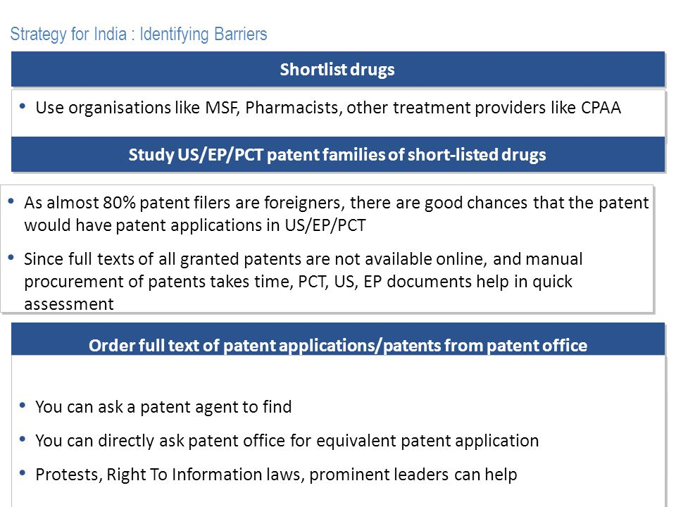 Shortlist drugs Use organisations like MSF, Pharmacists, other treatment providers like CPAA Strategy for India : Identifying Barriers Study US/EP/PCT patent families of short-listed drugs As almost 80% patent filers are foreigners, there are good chances that the patent would have patent applications in US/EP/PCT Since full texts of all granted patents are not available online, and manual procurement of patents takes time, PCT, US, EP documents help in quick assessment As almost 80% patent filers are foreigners, there are good chances that the patent would have patent applications in US/EP/PCT Since full texts of all granted patents are not available online, and manual procurement of patents takes time, PCT, US, EP documents help in quick assessment Order full text of patents from relevant branch of the IPO Note the branch of the IPO in the application number, and order the full text from that branch only Presence of local vendor helps in regular follow up with the IPO and quicker delivery of patents Note the branch of the IPO in the application number, and order the full text from that branch only Presence of local vendor helps in regular follow up with the IPO and quicker delivery of patents Order full text of patent applications/patents from patent office You can ask a patent agent to find You can directly ask patent office for equivalent patent application Protests, Right To Information laws, prominent leaders can help You can ask a patent agent to find You can directly ask patent office for equivalent patent application Protests, Right To Information laws, prominent leaders can help