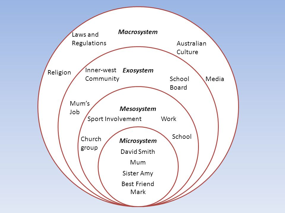 Macrosystem Exosystem Mesosystem Microsystem David Smith Mum Sister Amy Best Friend Mark Church group School WorkSport Involvement School Board Inner-west Community Mum's Job Australian Culture Laws and Regulations Media Religion