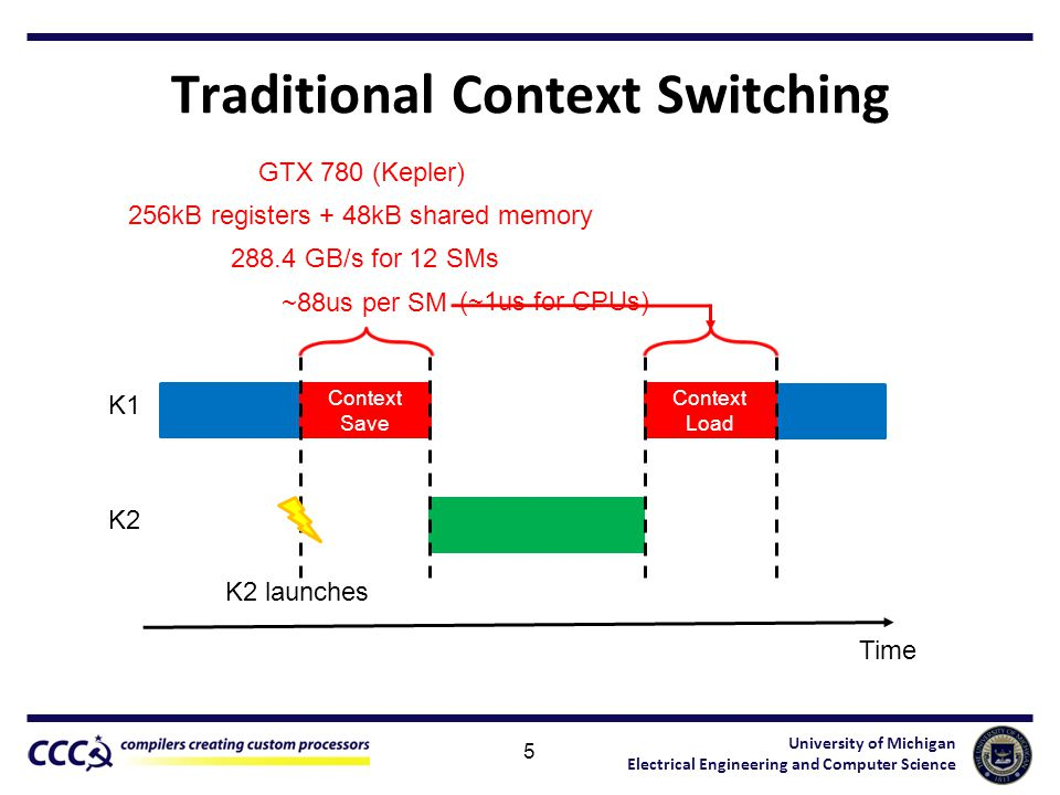 University of Michigan Electrical Engineering and Computer Science Traditional Context Switching 5 K1 K2 Time K2 launches Context Save Context Load 256kB registers + 48kB shared memory GTX 780 (Kepler) 288.4 GB/s for 12 SMs ~88us per SM (~1us for CPUs)