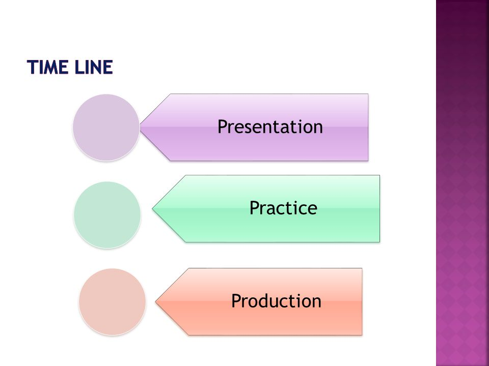 Presentation Practice Production