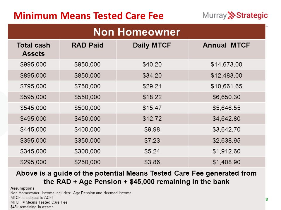 Minimum Means Tested Care Fee Non Homeowner Total cash Assets RAD PaidDaily MTCFAnnual MTCF $995,000$950,000$40.20$14,673.00 $895,000$850,000$34.20$12,483.00 $795,000$750,000$29.21$10,661.65 $595,000$550,000$18.22$6,650.30 $545,000$500,000$15.47$5,646.55 $495,000$450,000$12.72$4,642.80 $445,000$400,000$9.98$3,642.70 $395,000$350,000$7.23$2,638.95 $345,000$300,000$5.24$1,912.60 $295,000$250,000$3.86$1,408.90 Above is a guide of the potential Means Tested Care Fee generated from the RAD + Age Pension + $45,000 remaining in the bank Assumptions Non Homeowner.