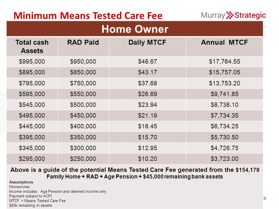 Minimum Means Tested Care Fee Home Owner Total cash Assets RAD PaidDaily MTCFAnnual MTCF $995,000$950,000$48.67$17,764.55 $895,000$850,000$43.17$15,757.05 $795,000$750,000$37.68$13,753.20 $595,000$550,000$26.69$9,741.85 $545,000$500,000$23.94$8,738.10 $495,000$450,000$21.19$7,734.35 $445,000$400,000$18.45$6,734.25 $395,000$350,000$15.70$5,730.50 $345,000$300,000$12.95$4,726.75 $295,000$250,000$10.20$3,723.00 Above is a guide of the potential Means Tested Care Fee generated from the $154,179 Family Home + RAD + Age Pension + $45,000 remaining bank assets Assumptions Homeowner Income includes: Age Pension and deemed income only Payment subject to ACFI MTCF = Means Tested Care Fee $45k remaining in assets