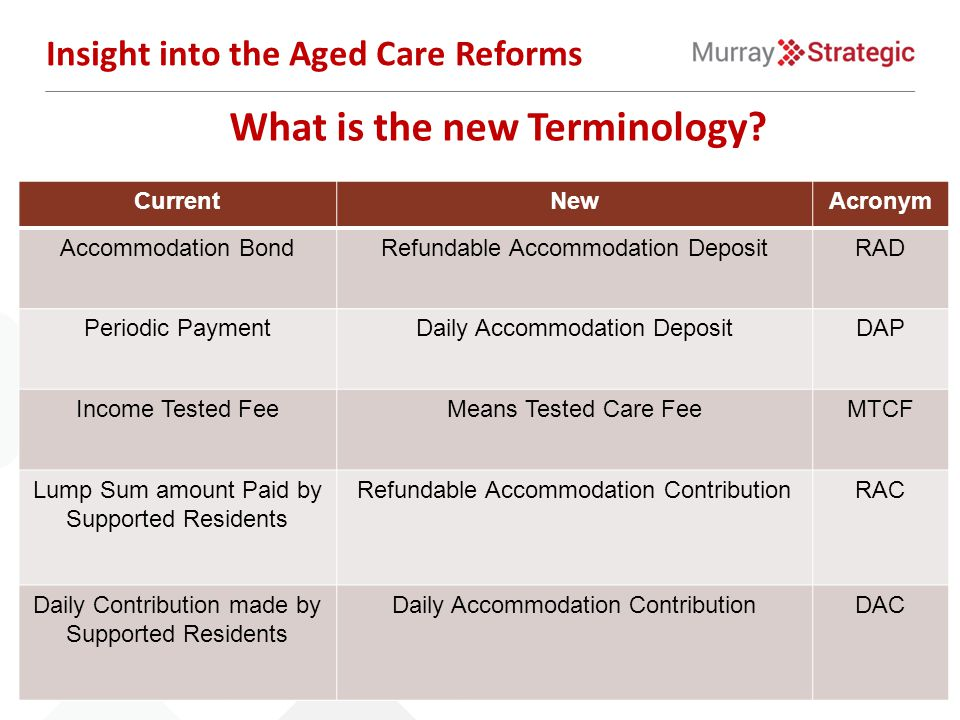 What is the new Terminology? Insight into the Aged Care Reforms CurrentNewAcronym Accommodation BondRefundable Accommodation DepositRAD Periodic Payme