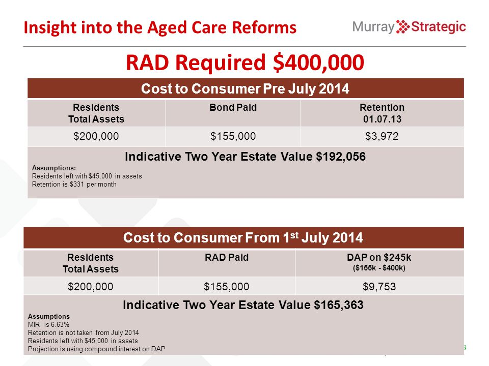 Insight into the Aged Care Reforms RAD Required $400,000 Cost to Consumer Pre July 2014 Residents Total Assets Bond PaidRetention 01.07.13 $200,000$15